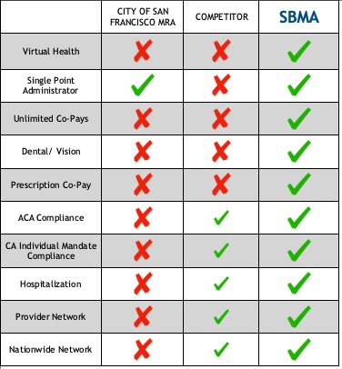 SF-HCSO options