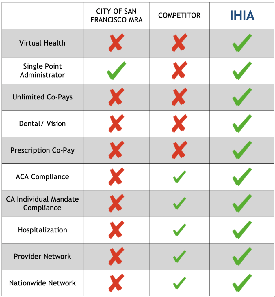 COmparison chart State vs IHIA